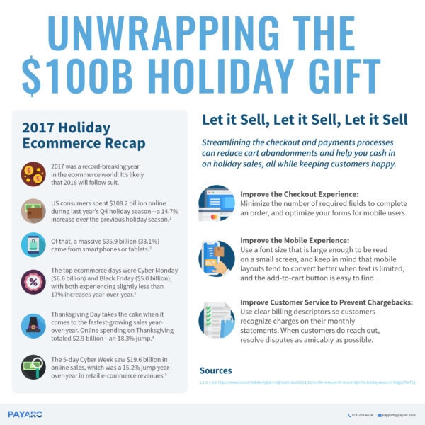 3 Things Ecommerce Merchants Need to Know Before The Holidays Hit