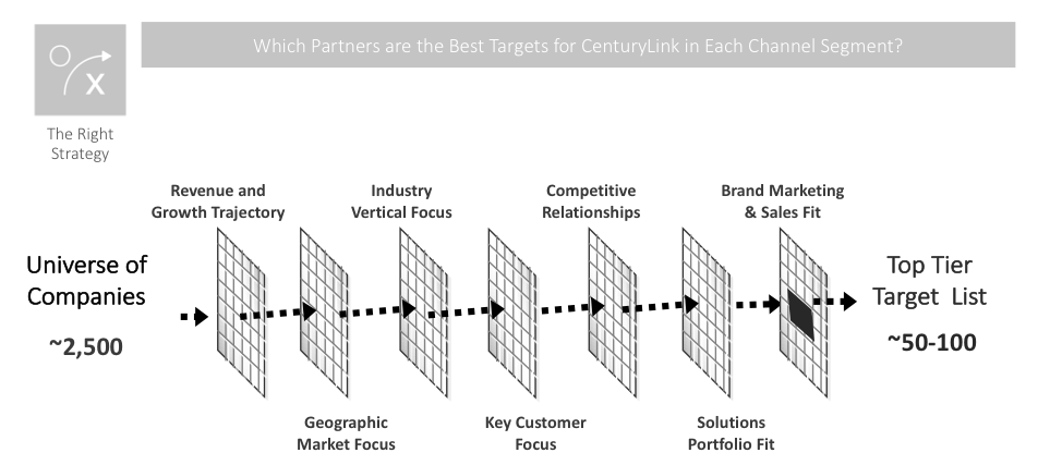 How to Power Up Channel Partner Relationships