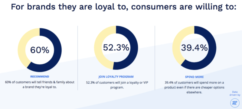 Survey surprise: 90% of consumers report being brand-loyal