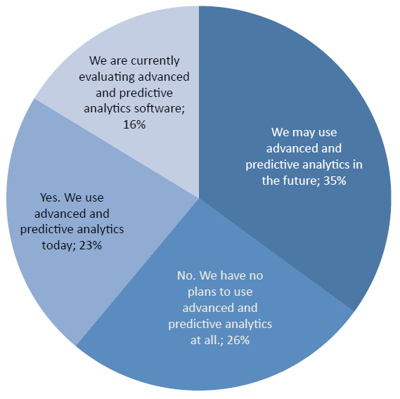 predictive analytics adoption