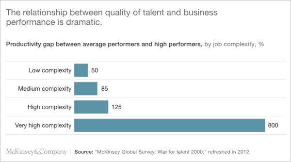 How to Hire the Best Talent for Your Agency
