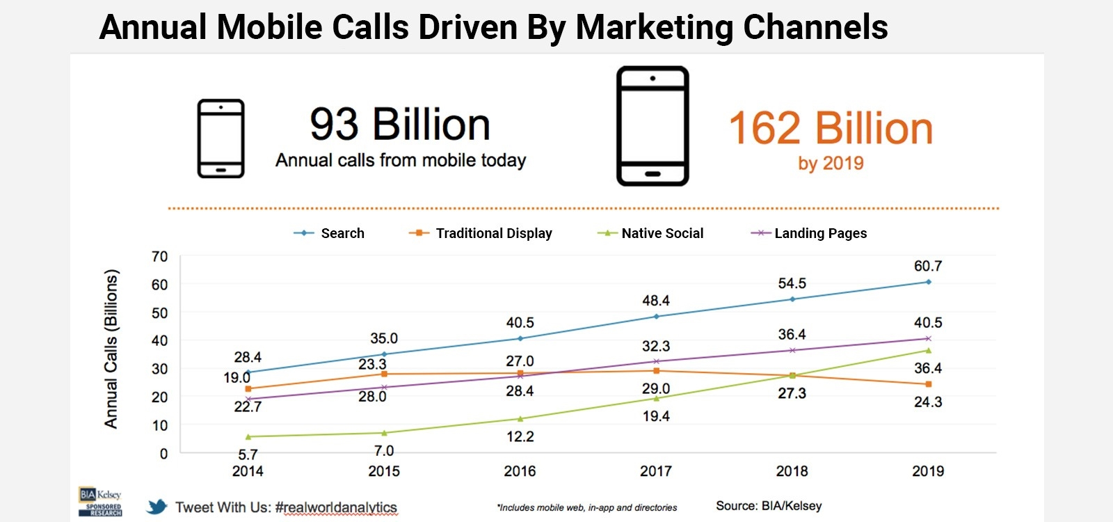 Annual Mobile Calls Driven by Marketing Channels