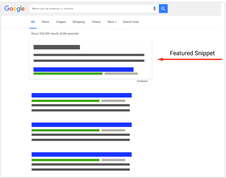 The Ultimate Guide to Google SERPs Optimisation