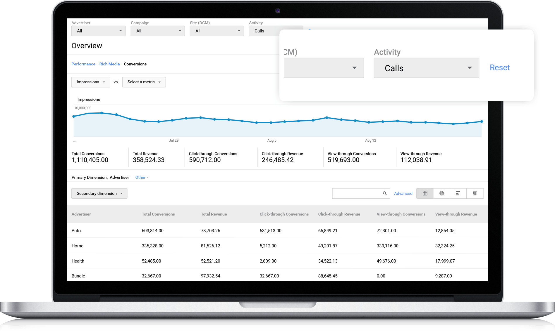 Call data in Google Marketing Platforms Display and Video 360