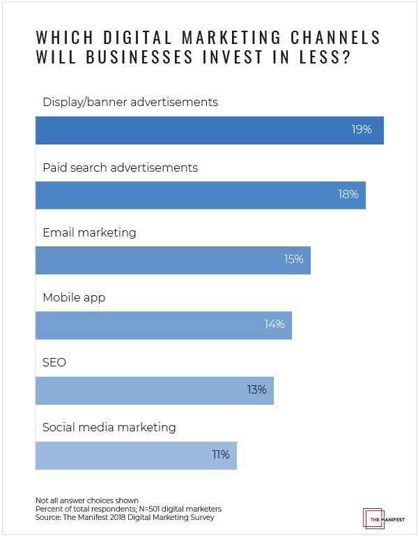 Which Digital Marketing Channels Will Businesses Invest in Less?
