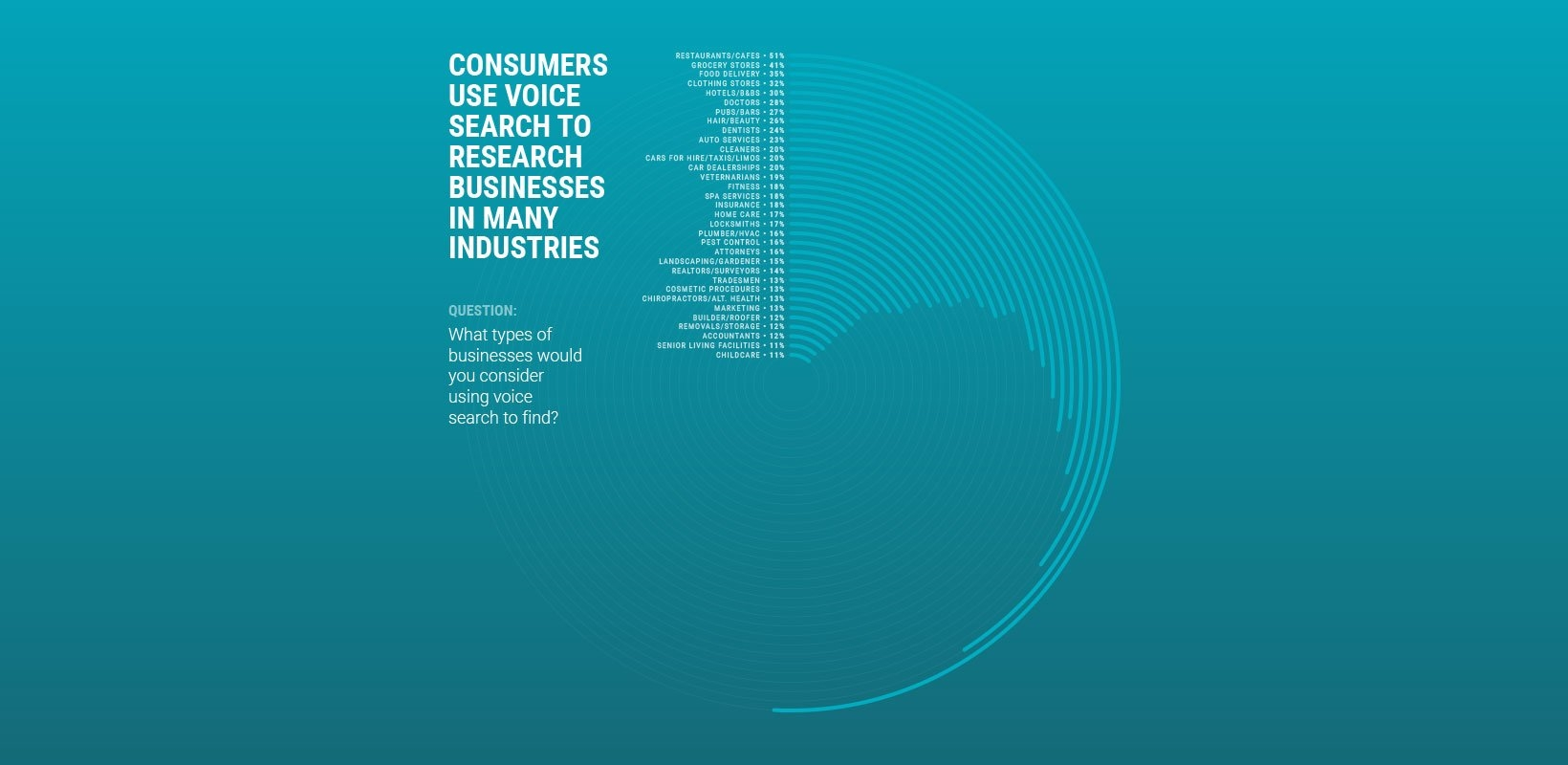 People use voice search to research businesses across industries