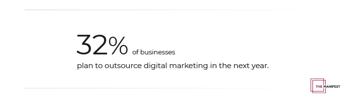 32% of businesses plan to outsource digital marketing in the next year.