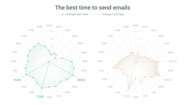5 Email Marketing Tactics to Increase Sales by 90%25 This Black Friday