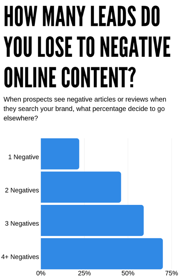 How Many Leads Are Lost to Negative Search Results?