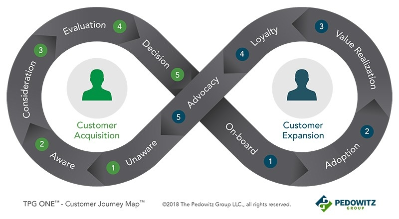 Is Acquisition Tunnel Vision Cutting Your Customer Lifetime Value Short?