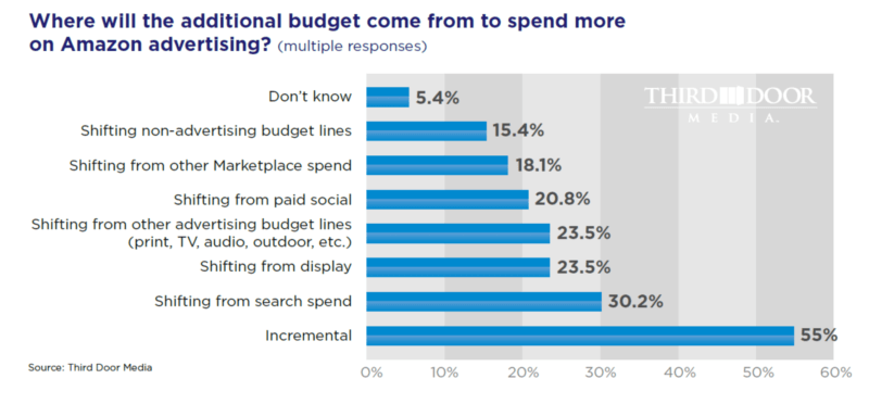 Small businesses more likely to shift ad budgets from search, display, paid social to Amazon