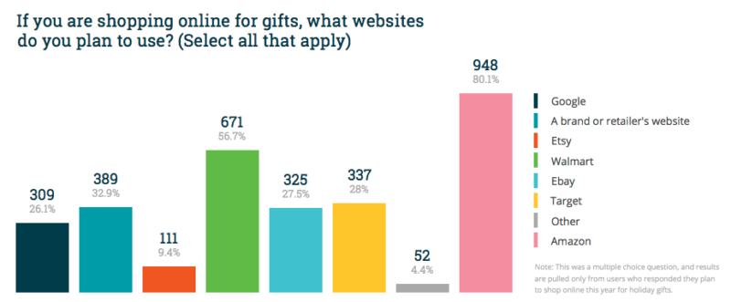 Survey: People plan to use Amazon 3-to-1 over Google for holiday shopping