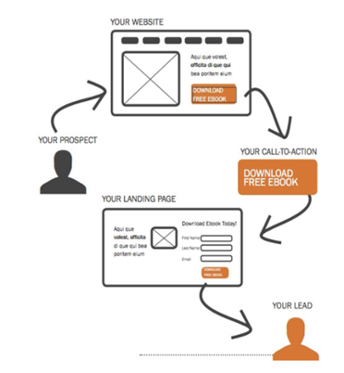 Lead Generation for B2C: What You Need to Know Now