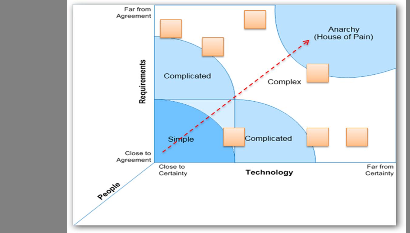 Risk-Aware Product Development (a.k.a. Scrum)