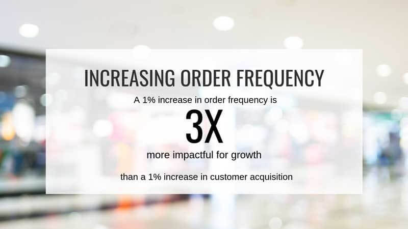 The 5-step approach to driving retail growth