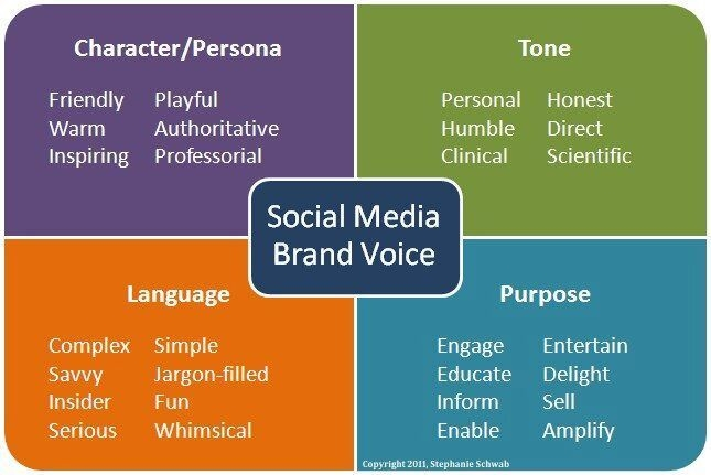 7 Building Blocks to Grow Social Media Engagement for Brand Awareness