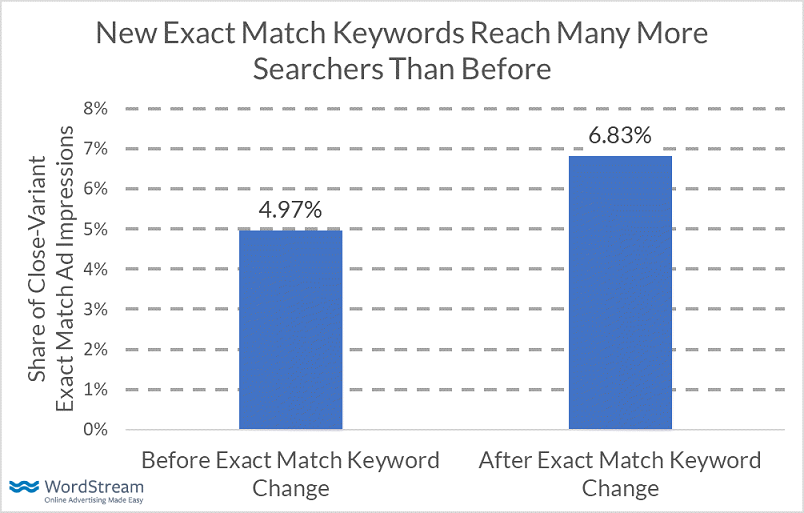 Google's Change to Exact Match Was Big, But Was it Actually Bad? [Data]