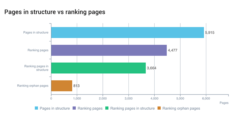 How to boost search rankings using only your internal linking strategy