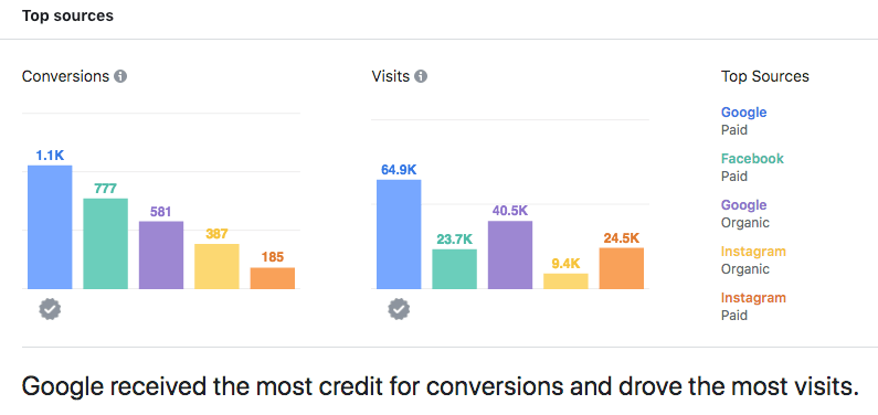 Facebook Attribution deep dive: Democratizing attribution for digital marketers