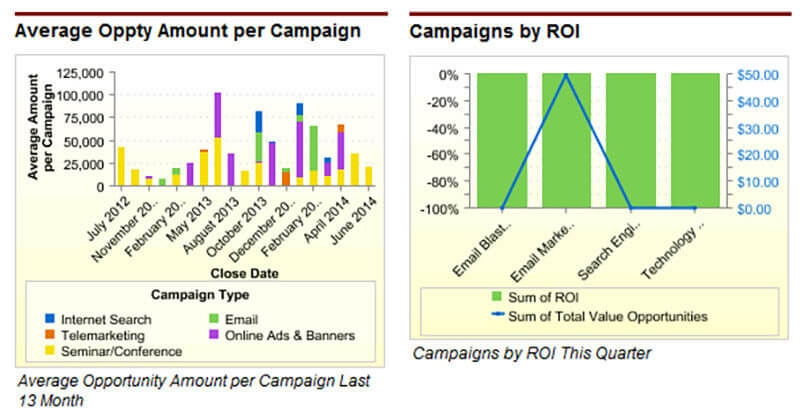 Unlock multi-touch attribution with CRM campaign tracking