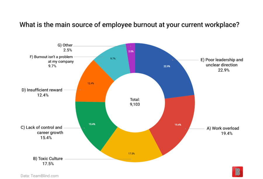 Help Your Employees Avoid Burnout With These 3 Tips