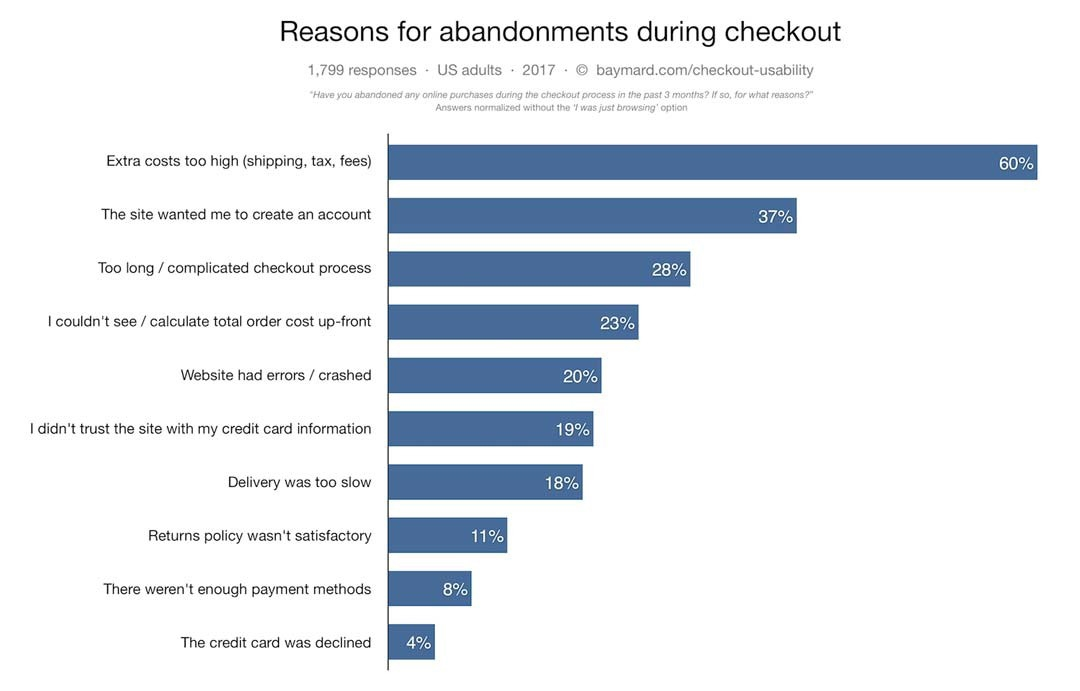 How to Create an Abandoned Cart Email Strategy (Without Being Pushy)