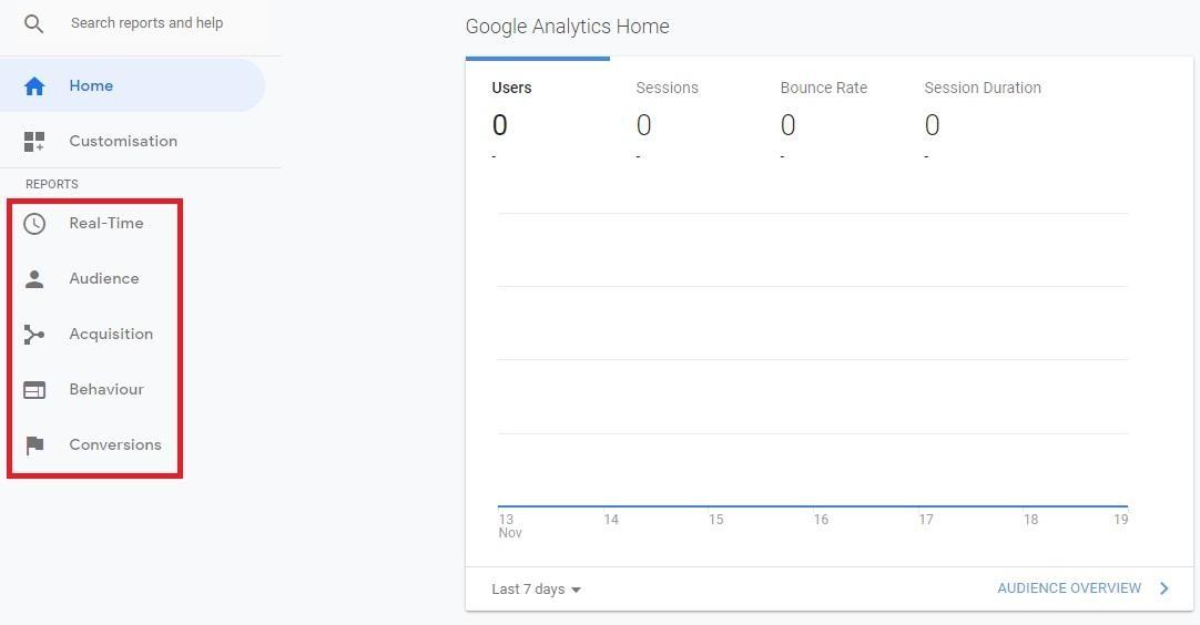 eCommerce Google Analytics Reports