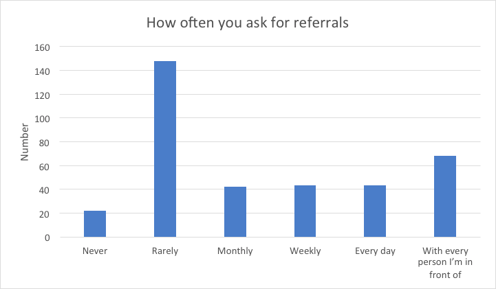 how often do you ask for referrals? chart with rarely being the most