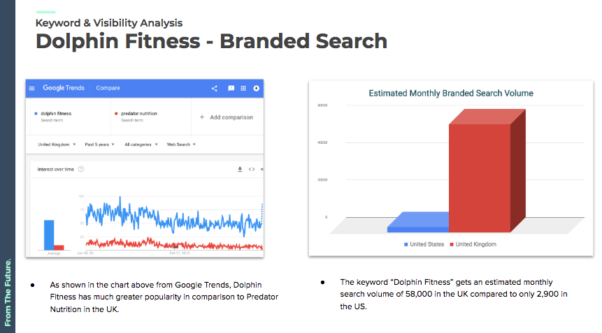 How to Perform an SEO Competitive Analysis