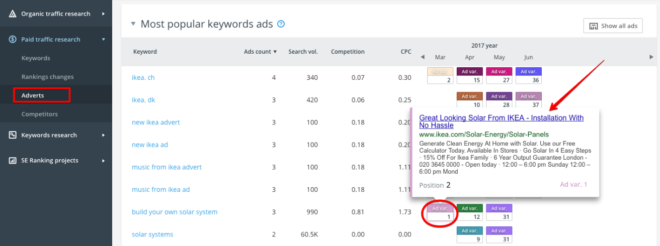 5 High-Impact Ways to Create The Best Performing Google Ads