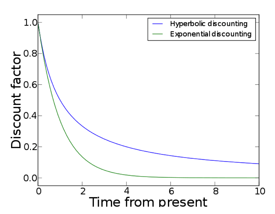 6 Ways to Capture the Magic of Hyperbolic Discounting