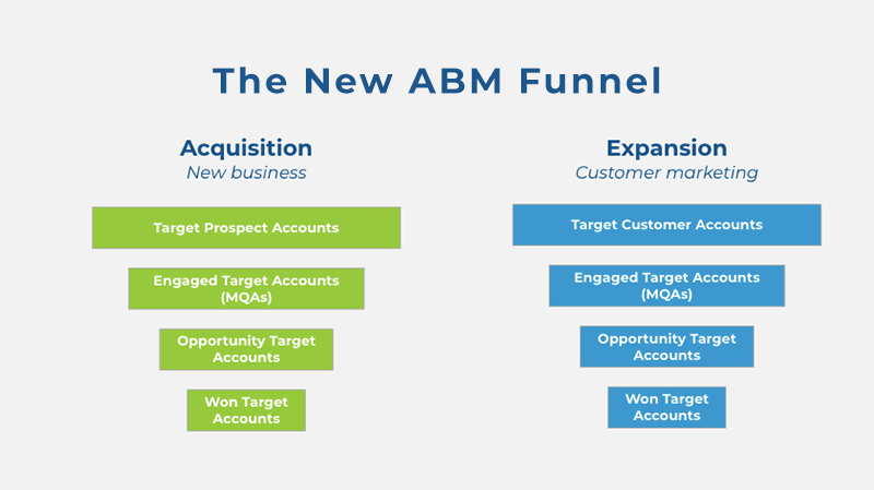 All the ABM metrics to measure for your quarterly reporting