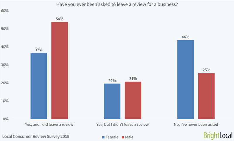 Do men and women value online reviews differently?