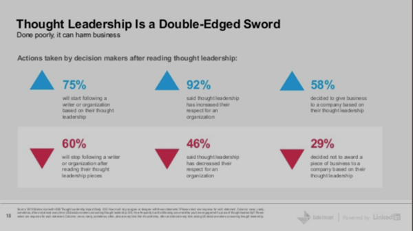 Thought Leadership Strategy: How to Crush It in B2B Business