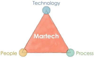 MarTech Manifesto