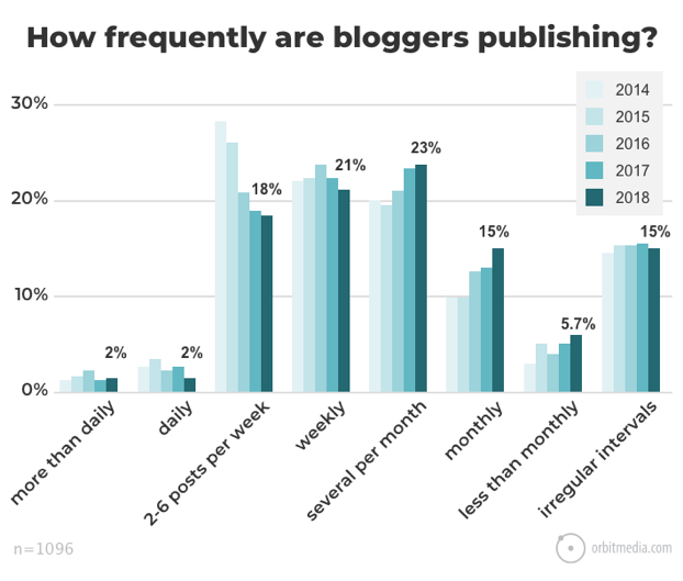 Frequency of blogs