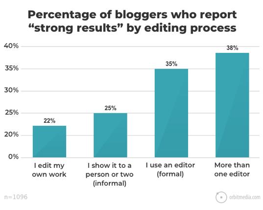 results vs editor
