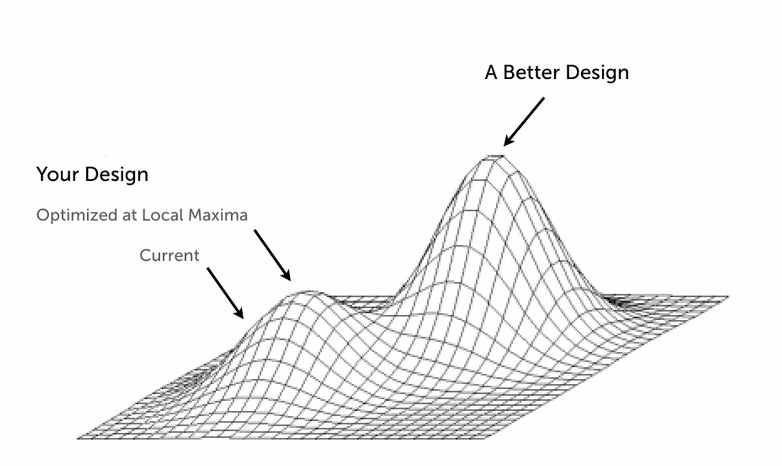 local maxima chart