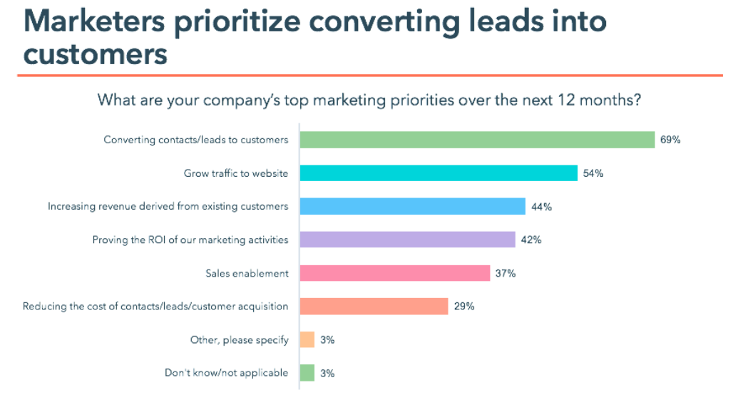 12 of Our Most Effective Marketing Tips to Skyrocket Sales