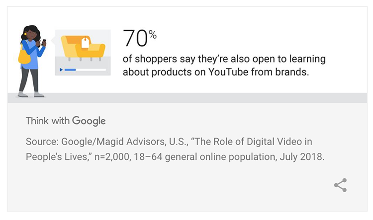70%25 of consumers say they are open to learning about products on YouTube