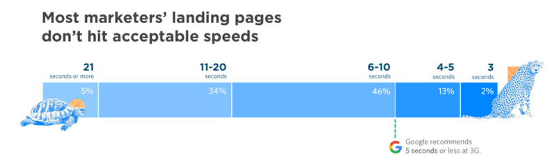 Slow pages hurt conversions, but marketers aren't in a hurry to fix them