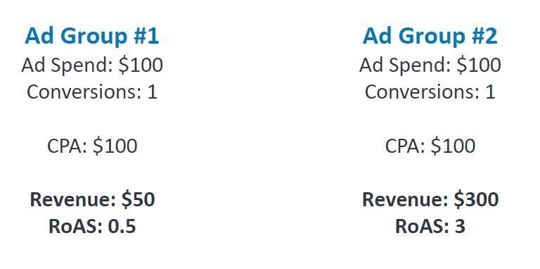 ROAS ad comparison