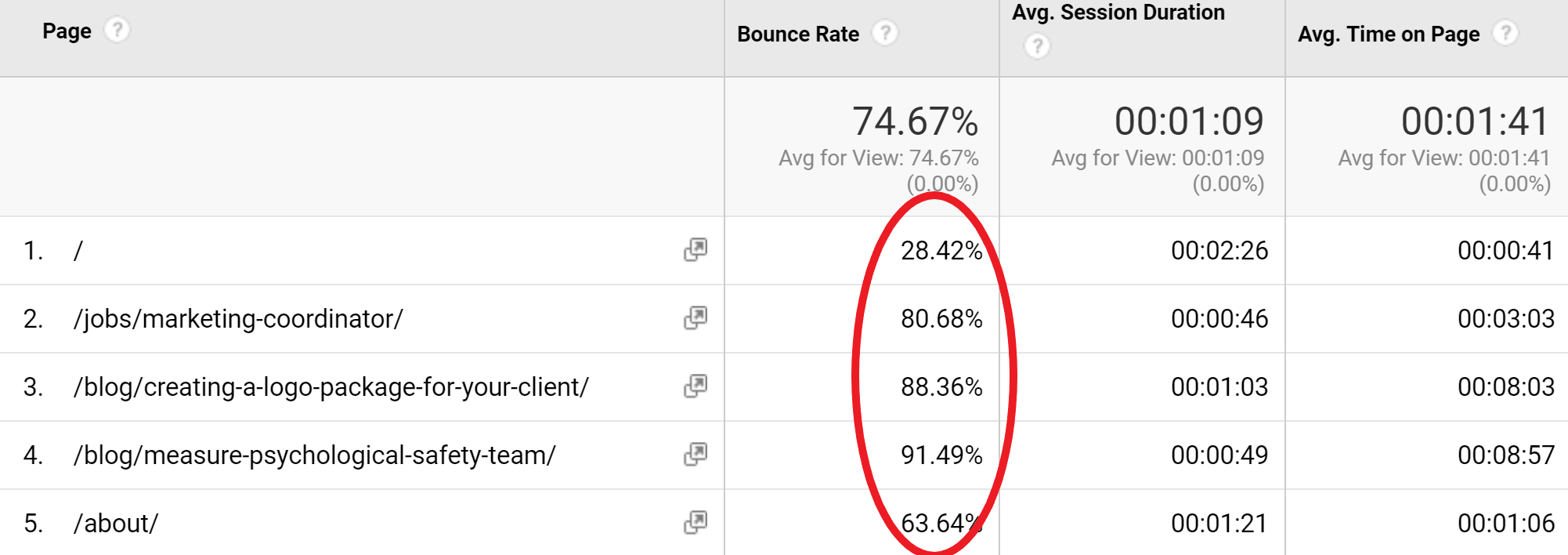 Google Analytics Metrics Aren't Always What They Seem