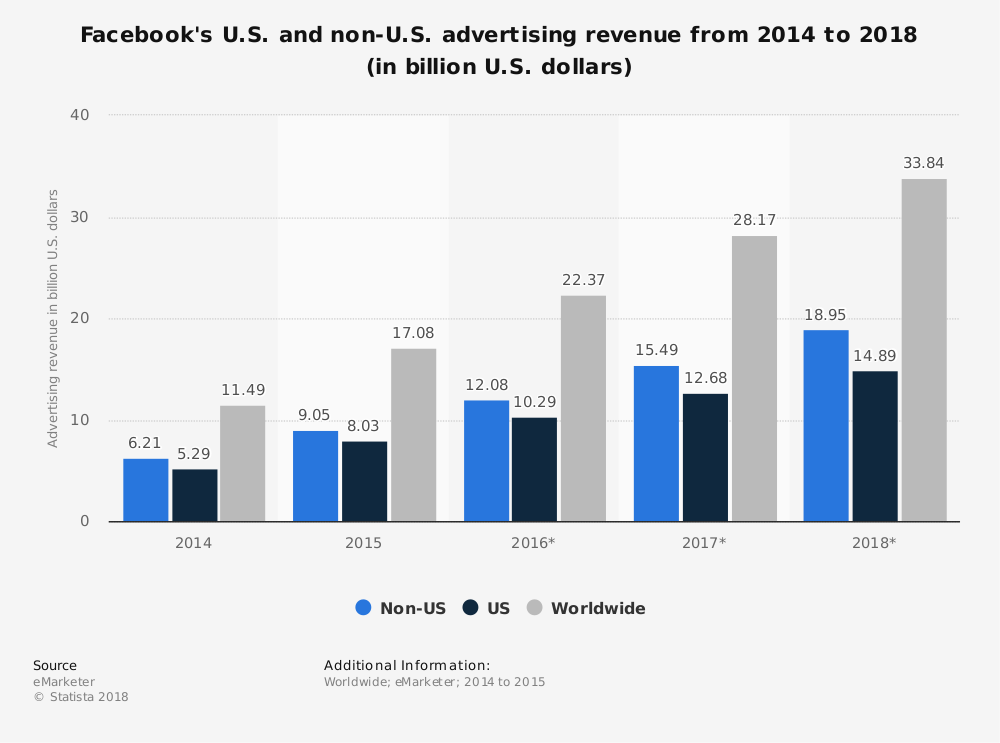 facebook us and global advertising revenue for 2018