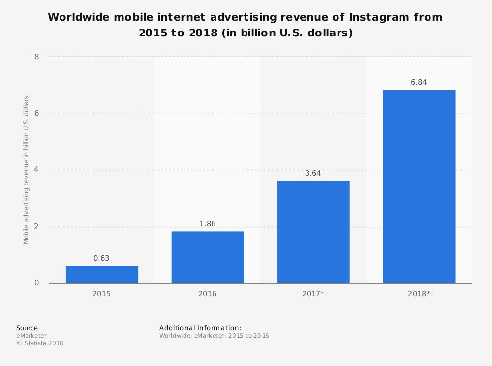average Instagram ad spend