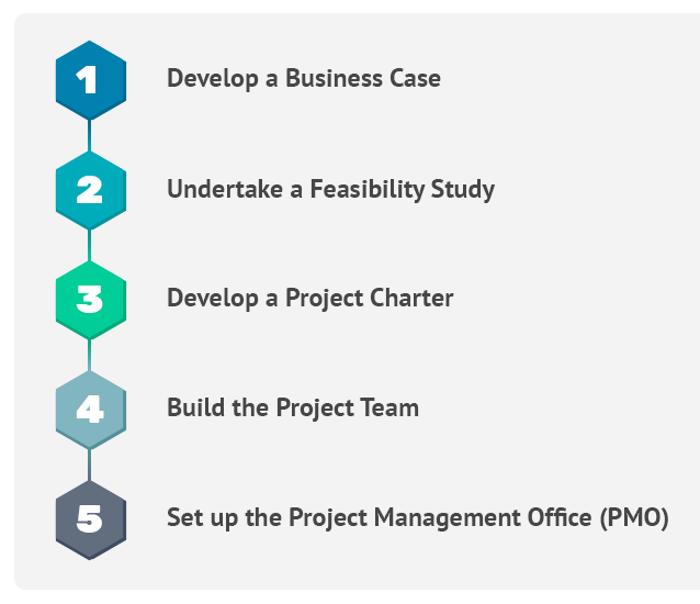 How to Create a Proven Project Management Framework