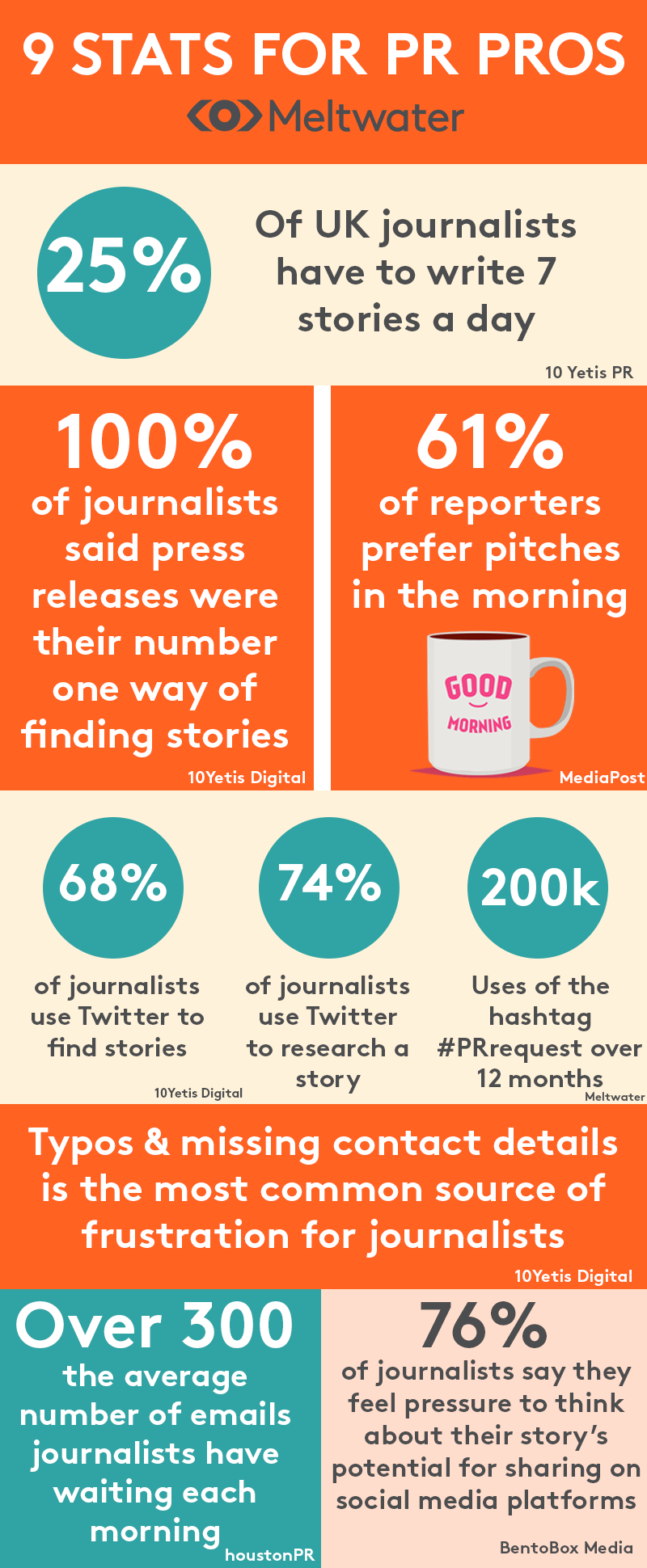 PR in 2019 : 9 Stats to Be Aware of When Pitching  and  Writing Press Releases [Infographic]