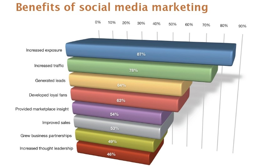 Benefits of social media marketing tips