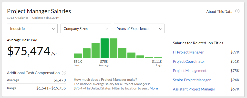 Project Management Statistics: 45 Stats You Can't Ignore