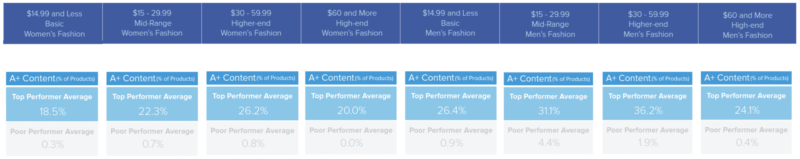 3 lessons learned from 89,000 Amazon fashion product pages